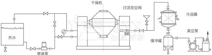 双锥回转真空干燥机安装示范